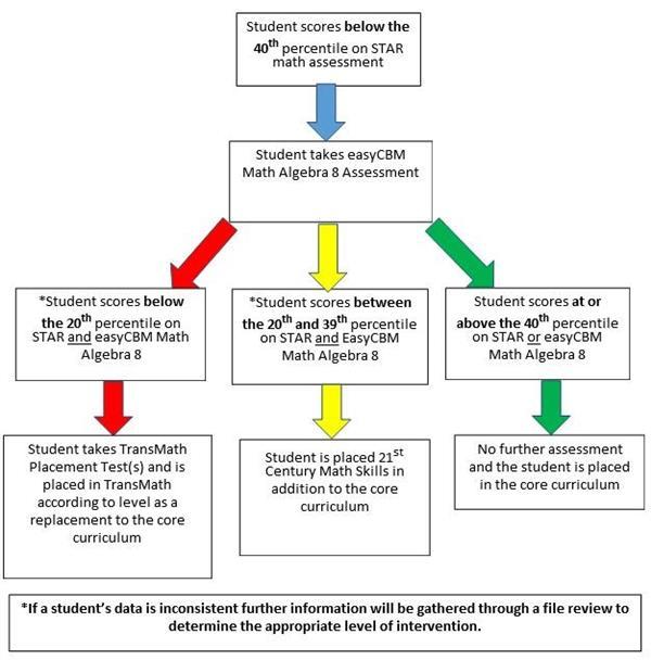 MTSS Math Placement Pathway